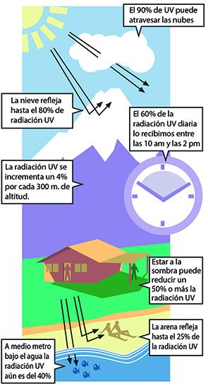Resultado de imagen de esquema sol radiacion